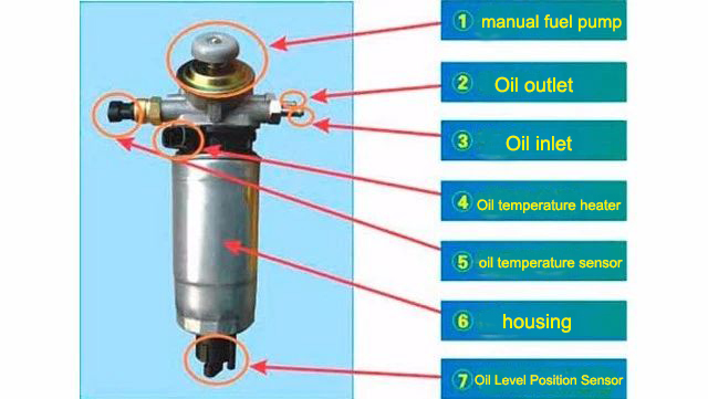 Understand the structure of diesel filter, do not let it become a furnishing!