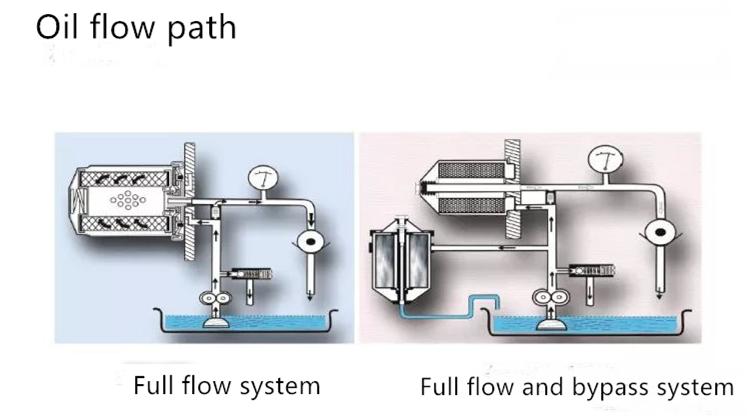Анализ рабочего принципа масляного фильтра