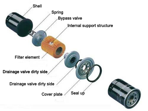 Advantages of spin-on oil filter