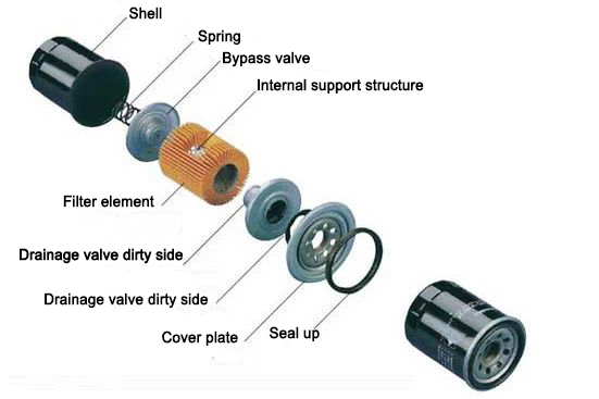 Evolution of the first spin-on oil filter